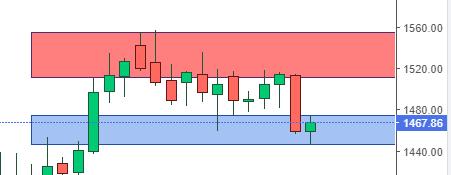 Gold (XAU/USD) weekly analysis 18th -22nd Nov