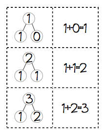 One, Two, Three: Math Time!: Number Bonds: Addition