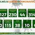 Ilhéus tem 127 casos confirmados, 38 recuperados e 4 óbitos