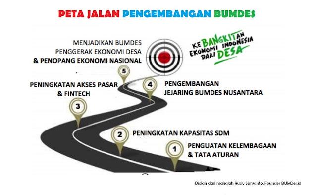 Peta Jalan Badan Usaha Milik Desa Indonesia ini berisi rincian mengenai keadaan BUMDes masa kini, tantangan yang dihadapi, serta kebijakan dan strategi pengembangan BUMDes masa depan.