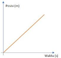 grafik posisi dengan waktu