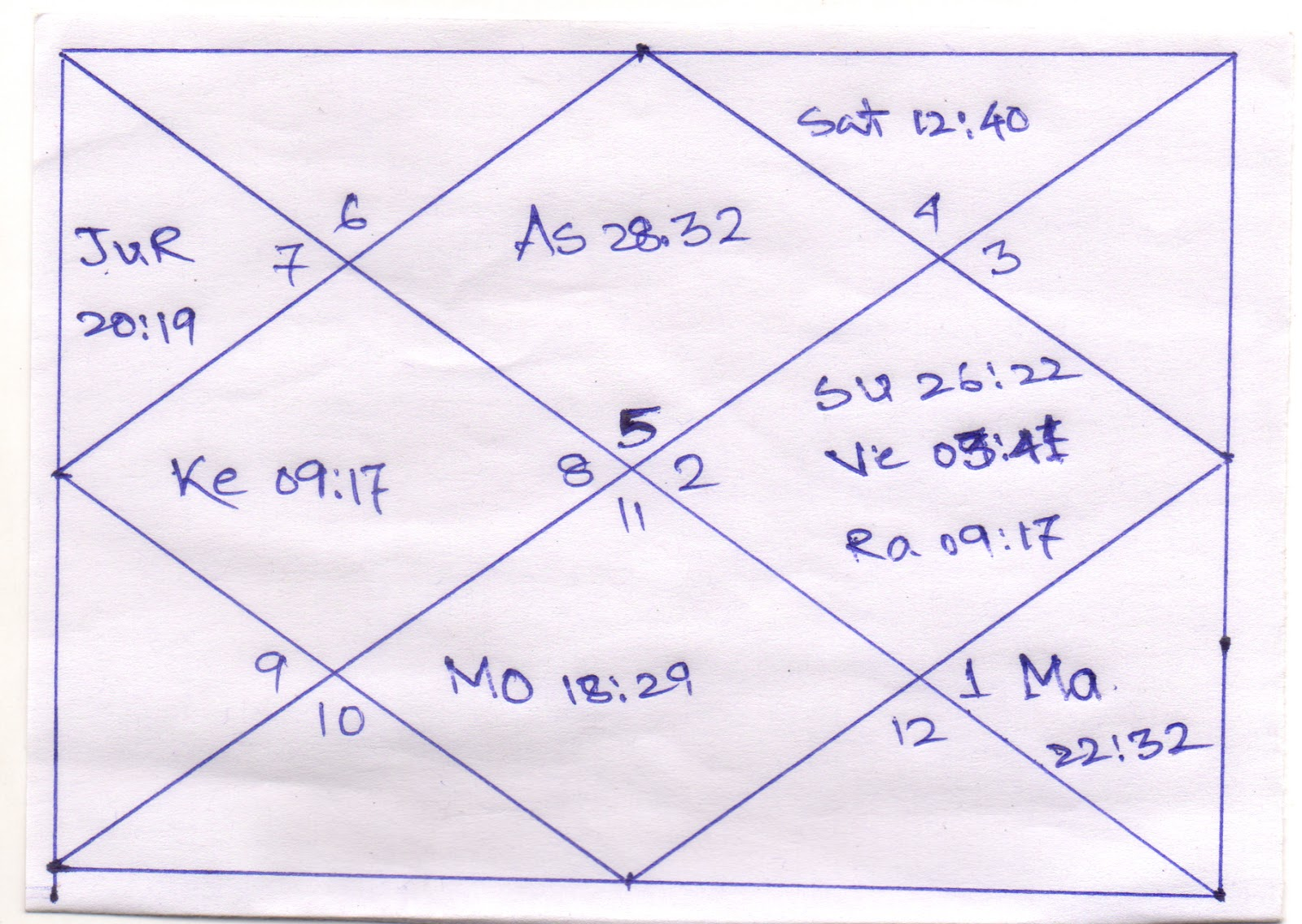Astrology prediction lalu prasad yadavs birth chart the association of three planets in the 10th house makes the chart very strong the ascendant and the 10th houses are connected in the strongest way nvjuhfo Images