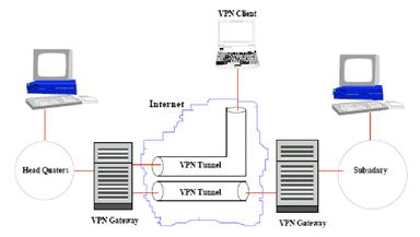 Gambar 4.3. Network-to-Network dan Host-to-Network