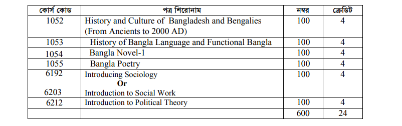 Bangla Department Honors 1st Year Book List