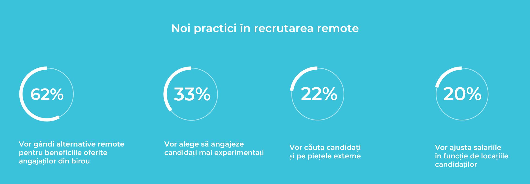 trenduri recrutare remote
