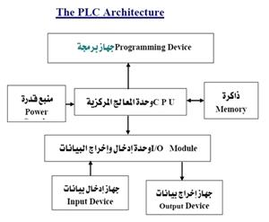 كتاب التحكم المنطقى المبرمج plc باللغة العربية