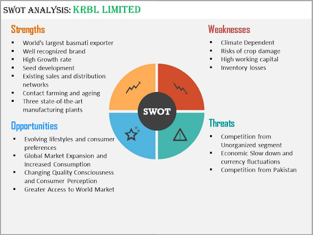 SWOT Analysis for KRBL