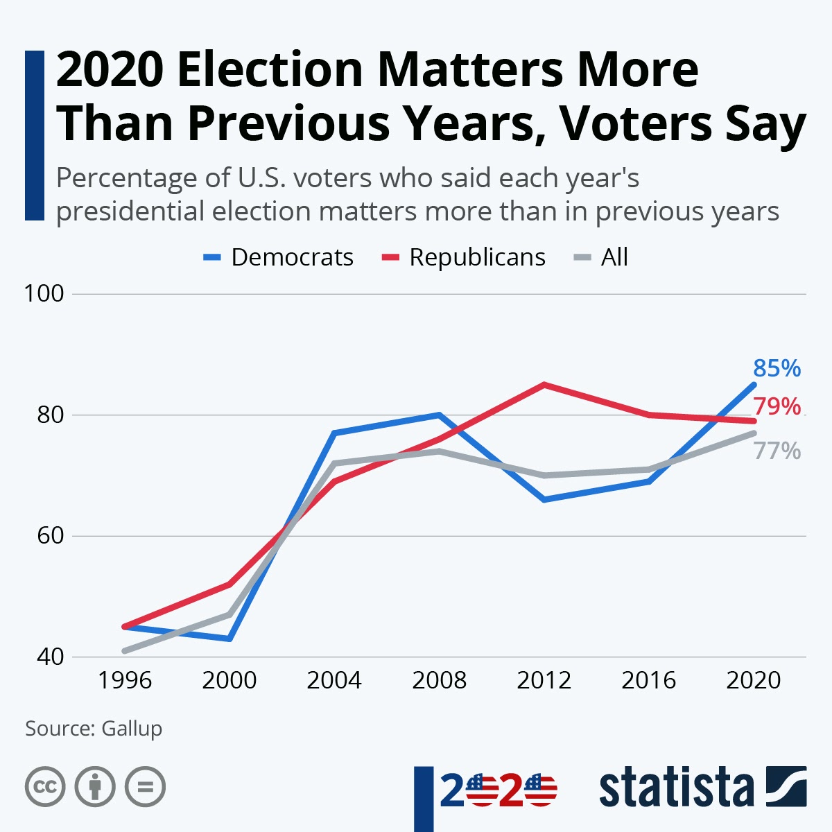 2020 Election Matters More Than Previous Years, Voters Say #infographic
