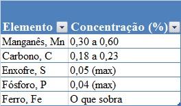 Aço SAE 1020 composição química