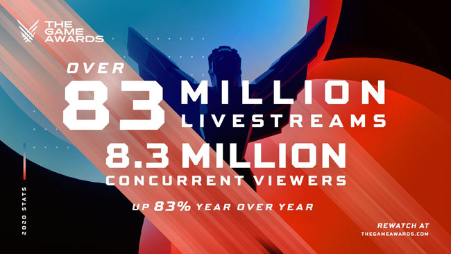 THE GAME AWARDS 2020 VIEWERSHIP INCREASES 84%