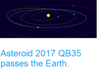 http://sciencythoughts.blogspot.co.uk/2017/09/asteroid-2017-qb35-passes-earth.html