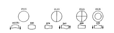 massbateria-modos de vibracion
