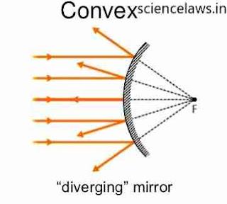 Reflection in convex mirror