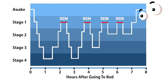 كيف اعود نفسي على الاستيقاظ مبكرا