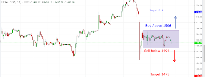 XAU/USD Live Chart analysis