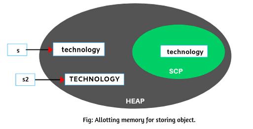 Java String toUpperCase() method