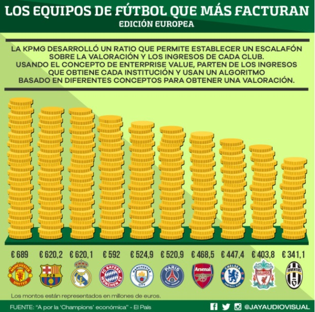 Los equipos de fútbol que más facturan en 2017