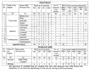 AP Postal Circle Post Man, RMS Mail Guard Jobs Apply Online