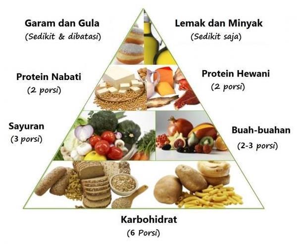 Gambar  .Zat makanan, sumber, dan fungsinya bagi manusia