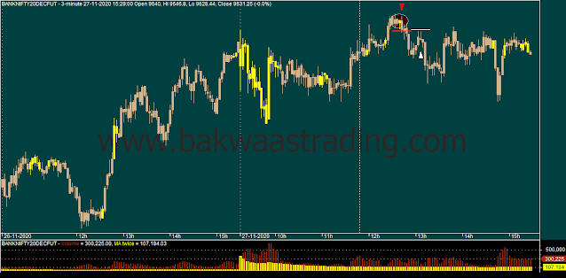 Day Trading - BANKNIFTY Intraday Chart