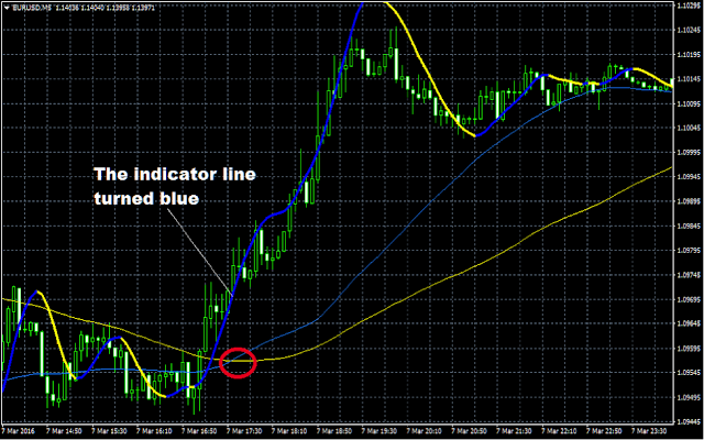 Super Scalper indicator MT4