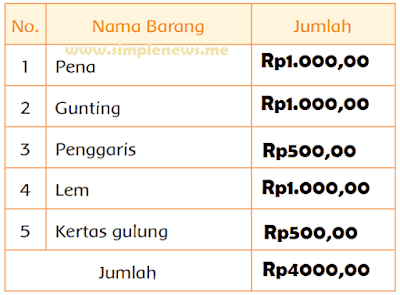 hitung jumlah keseluruhan harga belanja Siti di bawah ini www.simplenews.me
