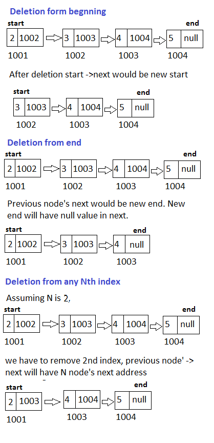 Linked List - Deletion from beginning, end and from any index