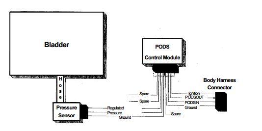 Diagram rangkain kerja PODS