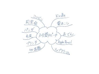 ミニマインドマップ 「3分間スピーチ」 (作: 塚原 美樹) ~ BOI (Basic Ordering Idea)