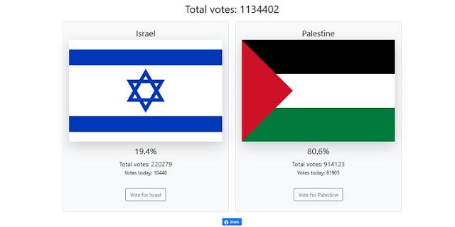 Muncul Voting Israel Vs Palestina Di Dunia Maya, Sudah Kumpulkan 1,1 Juta Suara