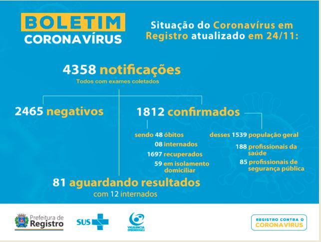 Registro-SP confirma novo óbito e soma 48 mortes por Coronavirus - Covid19