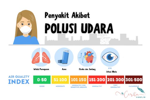 indeks kualitas udara indonesia