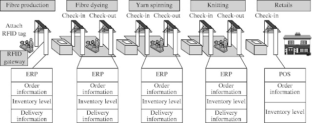 Application of RFID in Textile Industry | Texpedia