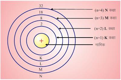 बोर का परमाणु मॉडल
