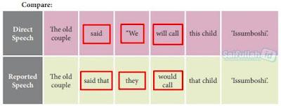 Penjelasan Materi B.Inggris Reported Speech (Indirect Speech) Direct Speech Halaman 164-165