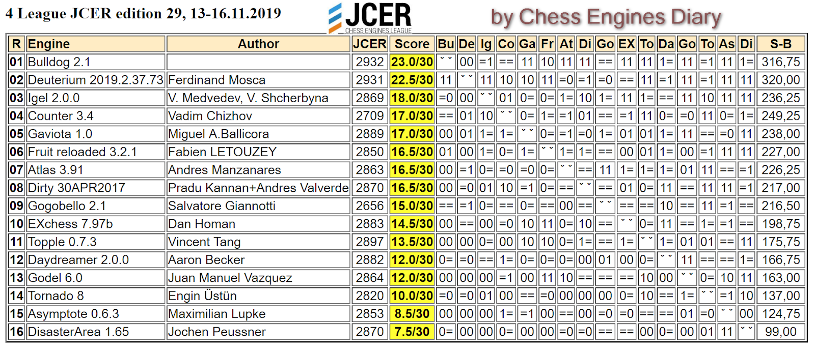 JCER (Jurek Chess Engines Rating) tournaments - Page 20 2019.11.13.4LeagueJCER.ed29.html