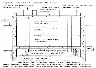 well foundation, types of well foundation, properties of well foundation,  Open caisson, Box caisson, Pneumatic caisson, Types of Caisson,