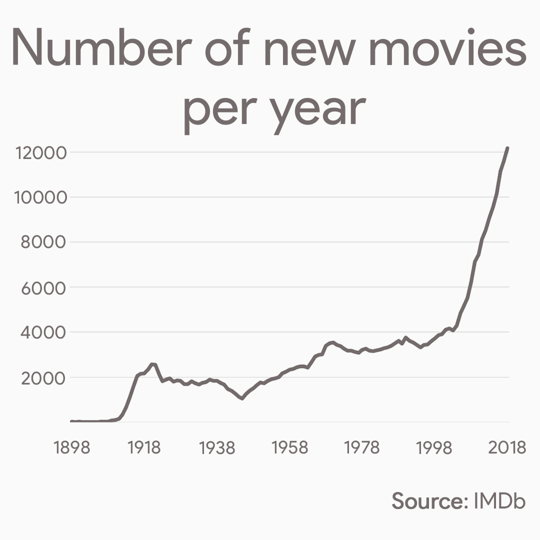 Number of new movies per year