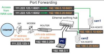 inoltro porte router