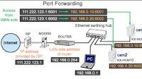 Guida per aprire porte Router