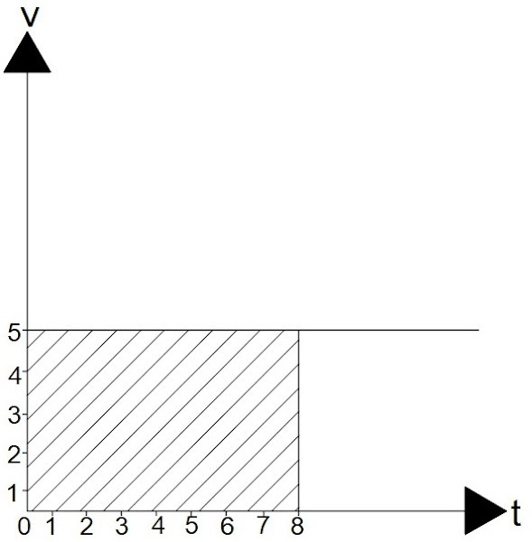 Grafik kecepatan dan waktu