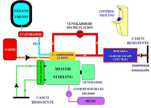 Esquema simplificado de funcionamiento del motor Stirling