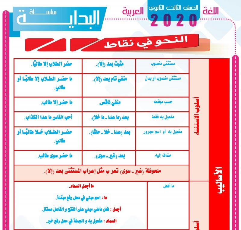 تحميل مراجعة اليوم السابع النهائية (سؤال وجواب) في اللغة العربيه للاستاذ احمد رجب