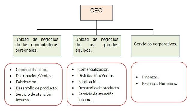 Dorganizacional En Perú Modelo Organizacional Modelo
