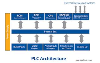 sistem input output PLC