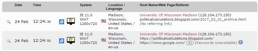 Political Calculations Site Traffic Excerpt for Super Creepy Cyber Stalker from the University of Wisconsin-Madison - 2017-02-24