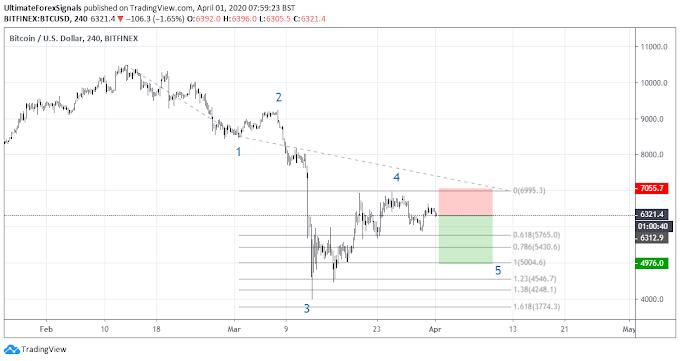 BTC/USD Bitcoin Elliott Wave Target 4970 - 1st April 2020