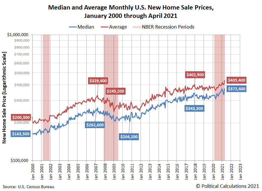 Median and Average Monthly U.S. New Home Sale Prices, January 2000 through April 2021
