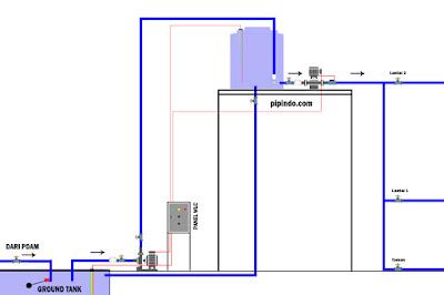 Cara pemasangan pipa tangki air otomatis dapat kita lihat pada gambar berikut ini, yang akan dikontrol menggunakan panel water level control