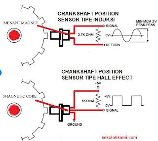 cara kerja crankshaft position sensor